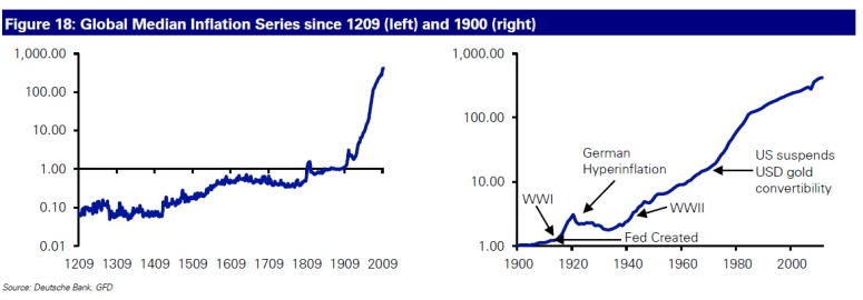 Inflation 800 years