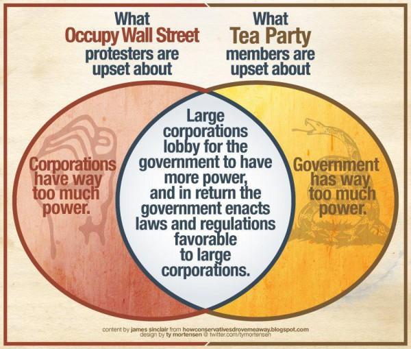 Occupy-Wall-Street-Tea-Party-venn-diagram-600x509