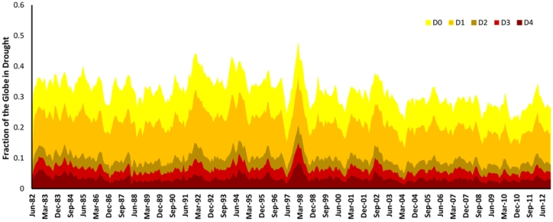 world drought graph