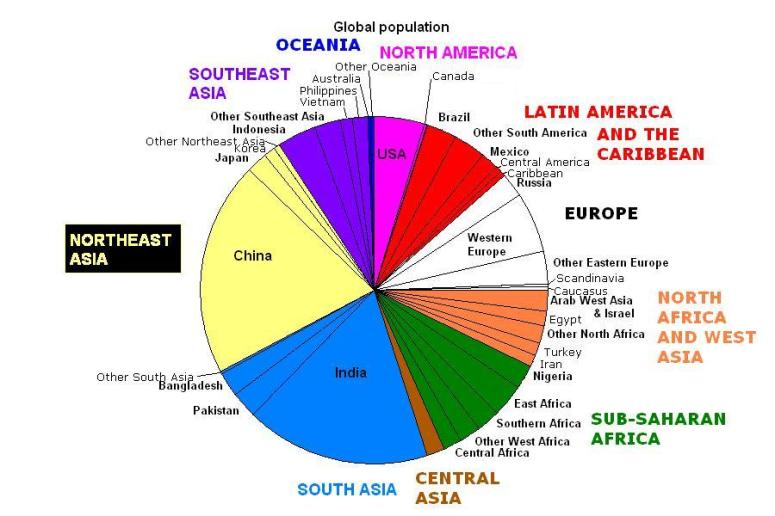 World Population by race
