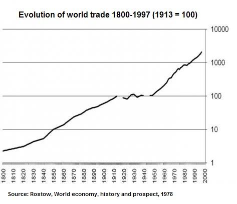 World Trade Graph